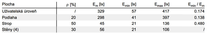 Table of variables